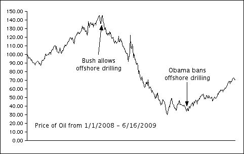 Oil prices 1'08 - 6'09